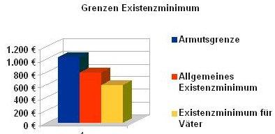 existenzminimum österreich alimente